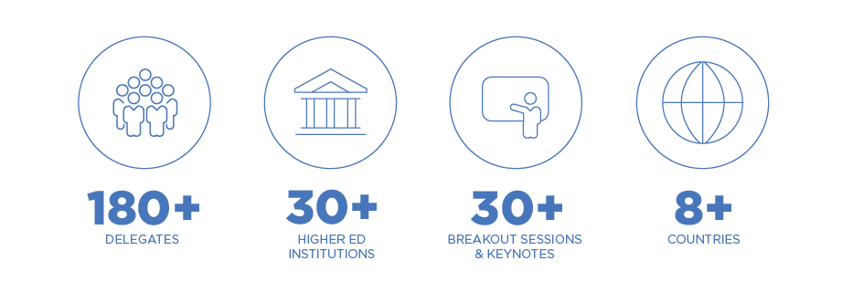 180+ delegates, 30+ higher ed institutions, 30+ breakout sessions & keynotes, 8+ countries